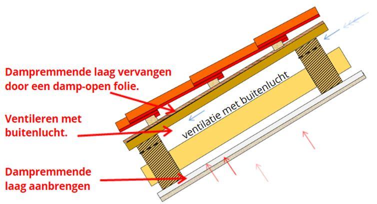 Het Leggen Van Folie En Isolatieplaten – Pixelmasterdesign