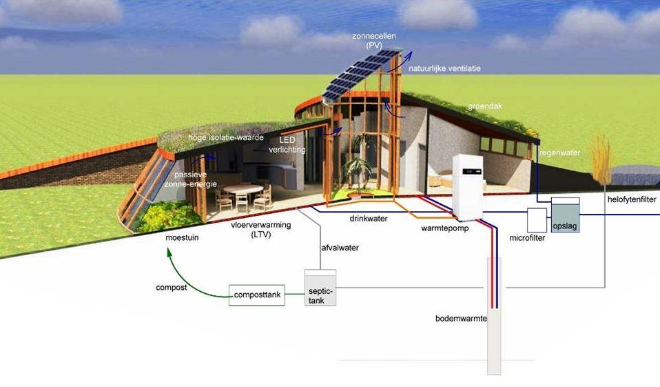 Autarkisch bouwen duurzaam mbo for Huis duurzaam maken