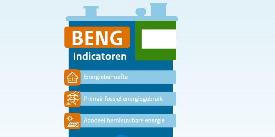 Beng - Duurzaam MBO