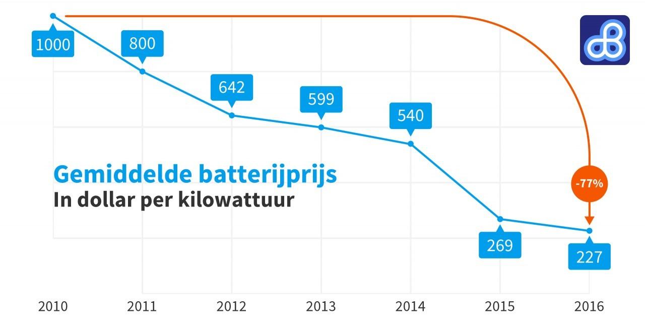 Accu\'s en batterijen - Duurzaam MBO