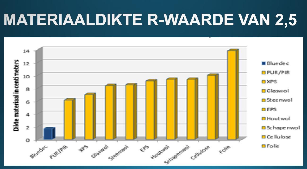 Isolatiewaarden duurzaam mbo - Daken en volumes ...