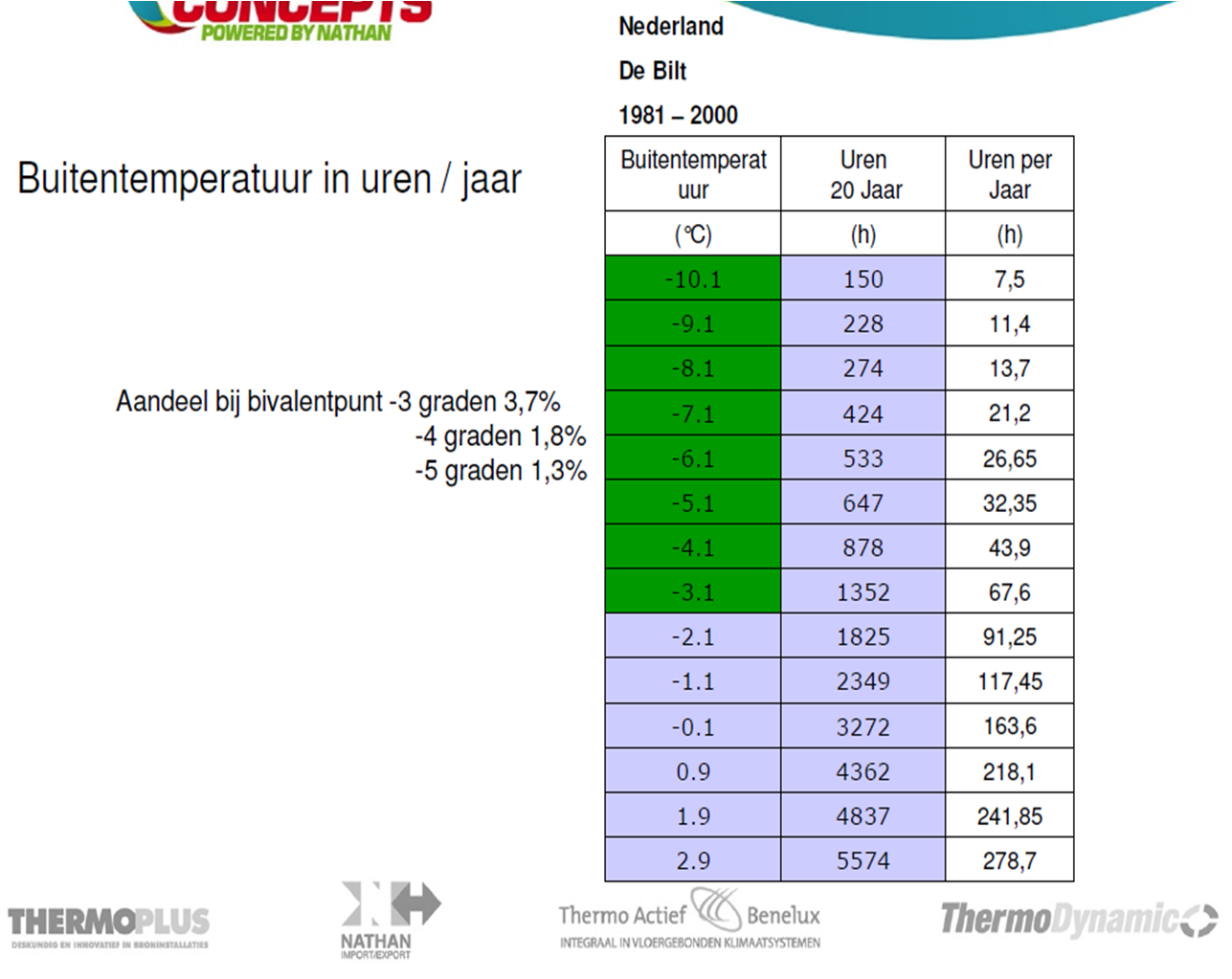 Buitentemperaturen