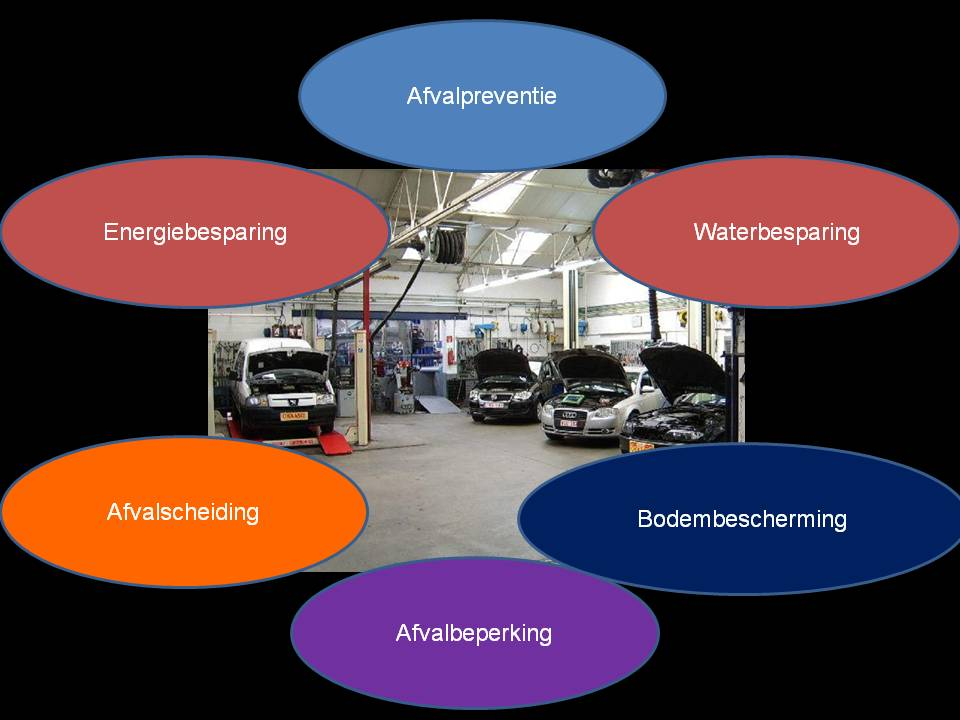 Duurzame Autotechniek Duurzaam Mbo