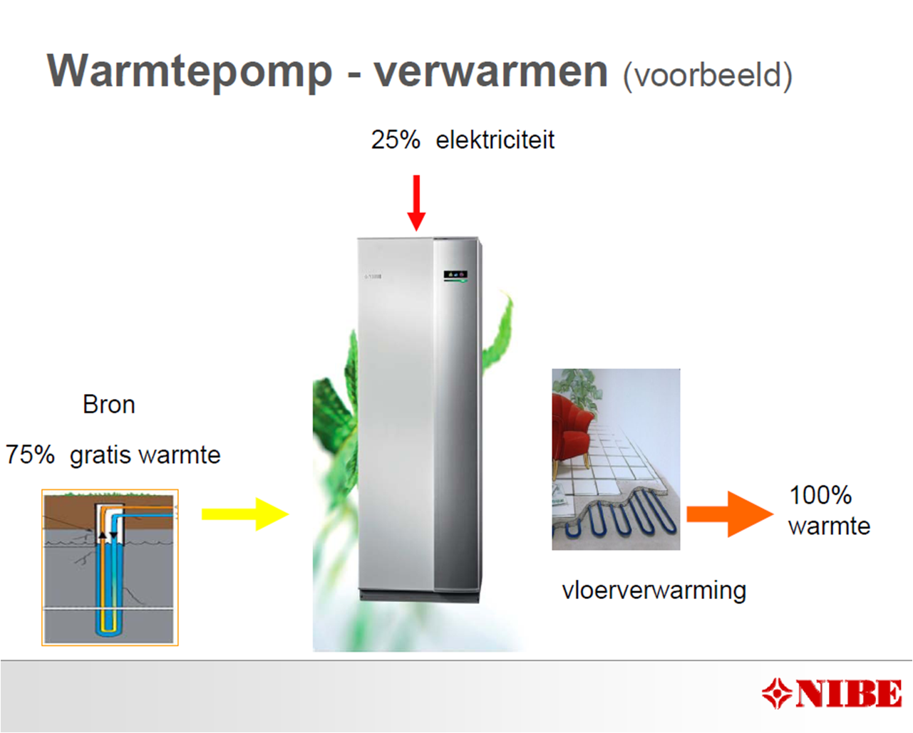 warmtepompverwarmen